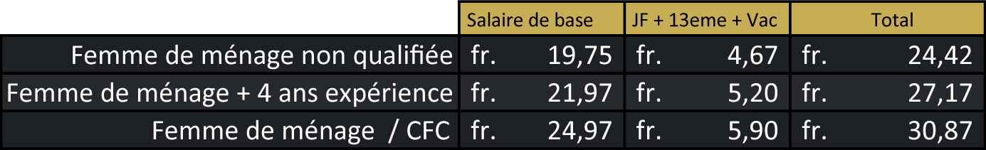 Grille des salaires minimum obligatoire suisse serado